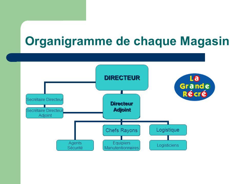 Organigramme de chaque MagasinDIRECTEUR Equipiers Manutentionnaires Agents Sécurité Logistique Logisticiens Directeur Adjoint Adjoint Secrétaire Direc