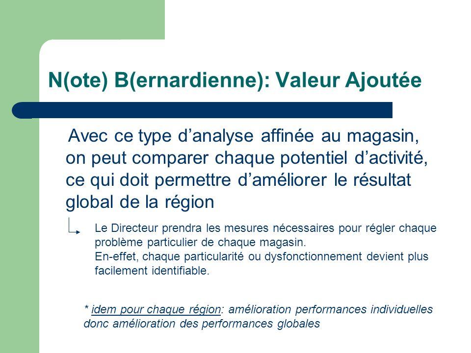 N(ote) B(ernardienne): Valeur Ajoutée Avec ce type danalyse affinée au magasin, on peut comparer chaque potentiel dactivité, ce qui doit permettre dam
