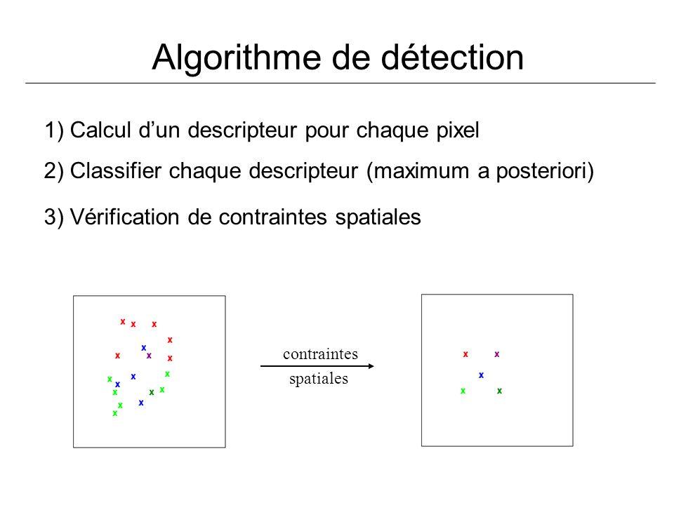 Algorithme de détection contraintes spatiales 1) Calcul dun descripteur pour chaque pixel 2) Classifier chaque descripteur (maximum a posteriori) 3) V