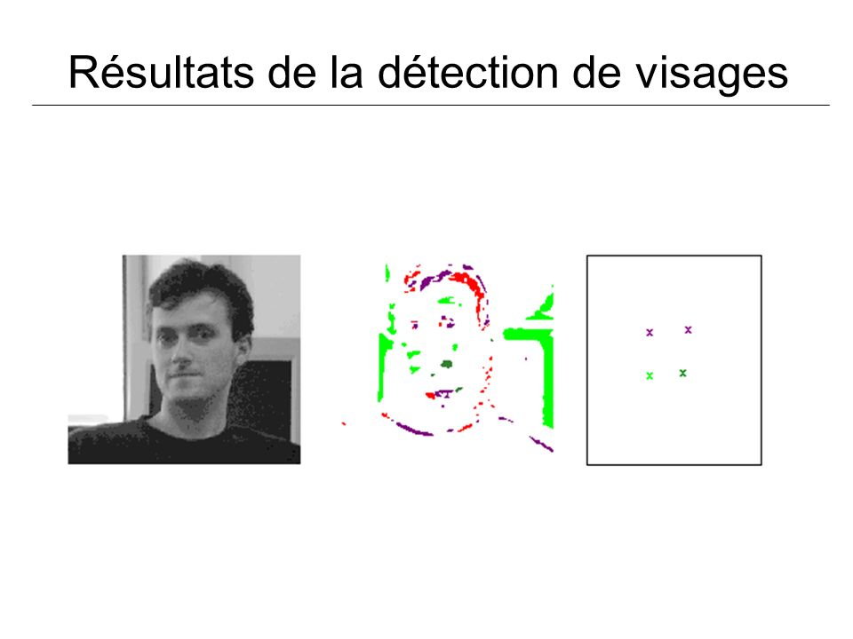 Résultats de la détection de visages