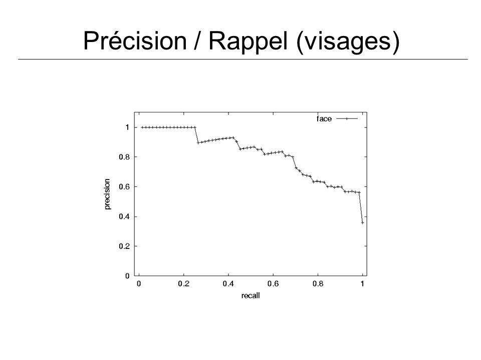 Précision / Rappel (visages)