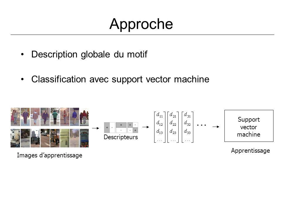 Approche Description globale du motif Classification avec support vector machine Images dapprentissage Descripteurs Support vector machine Apprentissa
