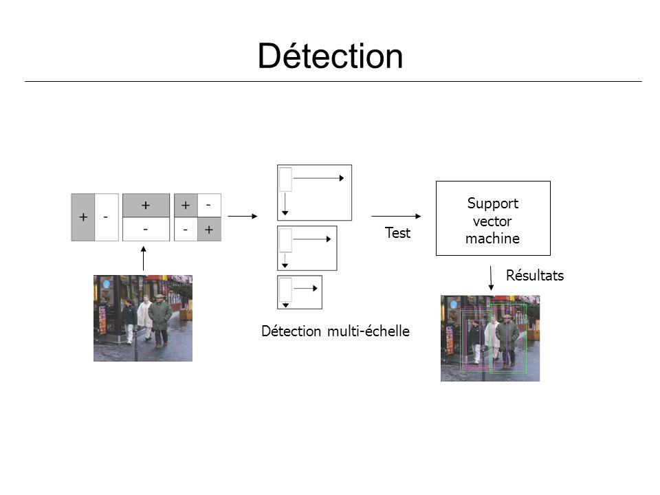 Détection Support vector machine Détection multi-échelle Résultats Test