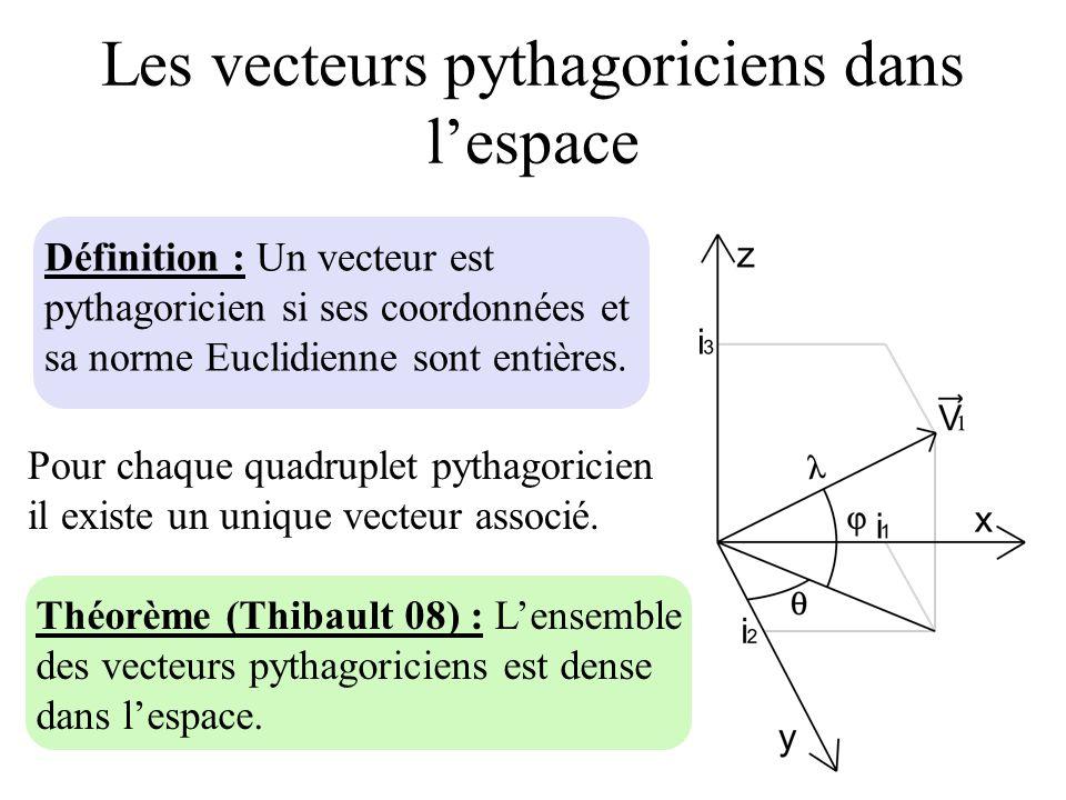 Les vecteurs pythagoriciens dans lespace Pour chaque quadruplet pythagoricien il existe un unique vecteur associé. Théorème (Thibault 08) : Lensemble