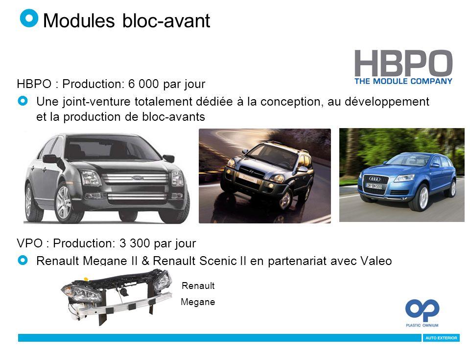 HBPO : Production: 6 000 par jour Une joint-venture totalement dédiée à la conception, au développement et la production de bloc-avants VPO : Production: 3 300 par jour Renault Megane II & Renault Scenic II en partenariat avec Valeo Renault Megane Modules bloc-avant