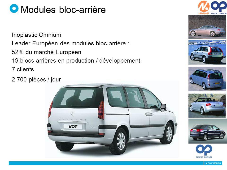 Inoplastic Omnium Leader Européen des modules bloc-arrière : 52% du marché Européen 19 blocs arrières en production / développement 7 clients 2 700 pièces / jour Modules bloc-arrière