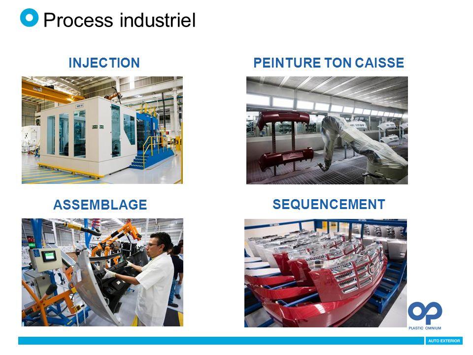 Process industriel PEINTURE TON CAISSE ASSEMBLAGE INJECTION SEQUENCEMENT