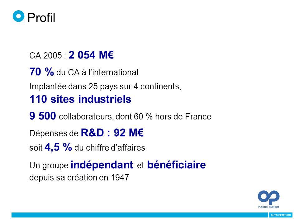 CA 2005 : 2 054 M 70 % du CA à linternational Implantée dans 25 pays sur 4 continents, 110 sites industriels 9 500 collaborateurs, dont 60 % hors de France Dépenses de R&D : 92 M soit 4,5 % du chiffre daffaires Un groupe indépendant et bénéficiaire depuis sa création en 1947 Profil