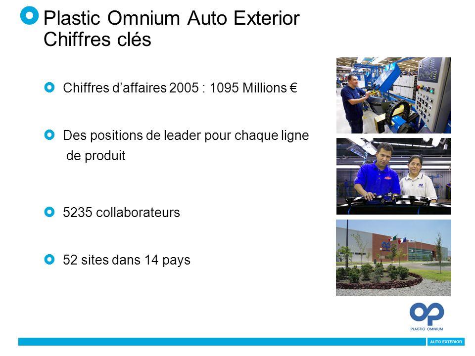 Plastic Omnium Auto Exterior Chiffres clés Chiffres daffaires 2005 : 1095 Millions Des positions de leader pour chaque ligne de produit 5235 collaborateurs 52 sites dans 14 pays