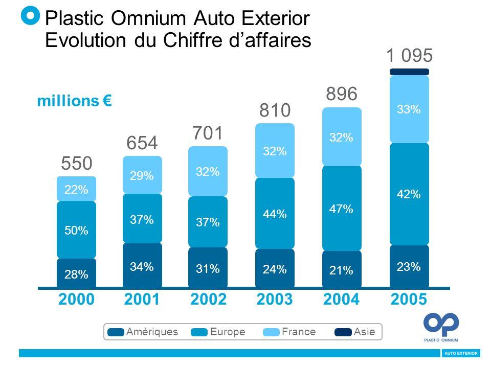 Plastic Omnium Auto Exterior Evolution du Chiffre daffaires millions 200020022003200520012004 28% 50% 22% 550 34% 37% 29% 654 31% 37% 32% 701 24% 44% 32% 810 21% 47% 32% 896 1 095 23% 42% 33% AmériquesEuropeFranceAsie