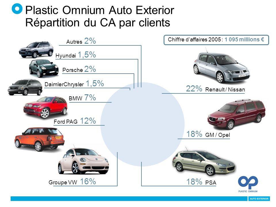Plastic Omnium Auto Exterior Répartition du CA par clients Chiffre daffaires 2005 : 1 095 millions 22% Renault / Nissan 18% GM / Opel 18% PSA Groupe VW 16% Porsche 2% Ford PAG 12% BMW 7% DaimlerChrysler 1,5% Hyundai 1,5% Autres 2%