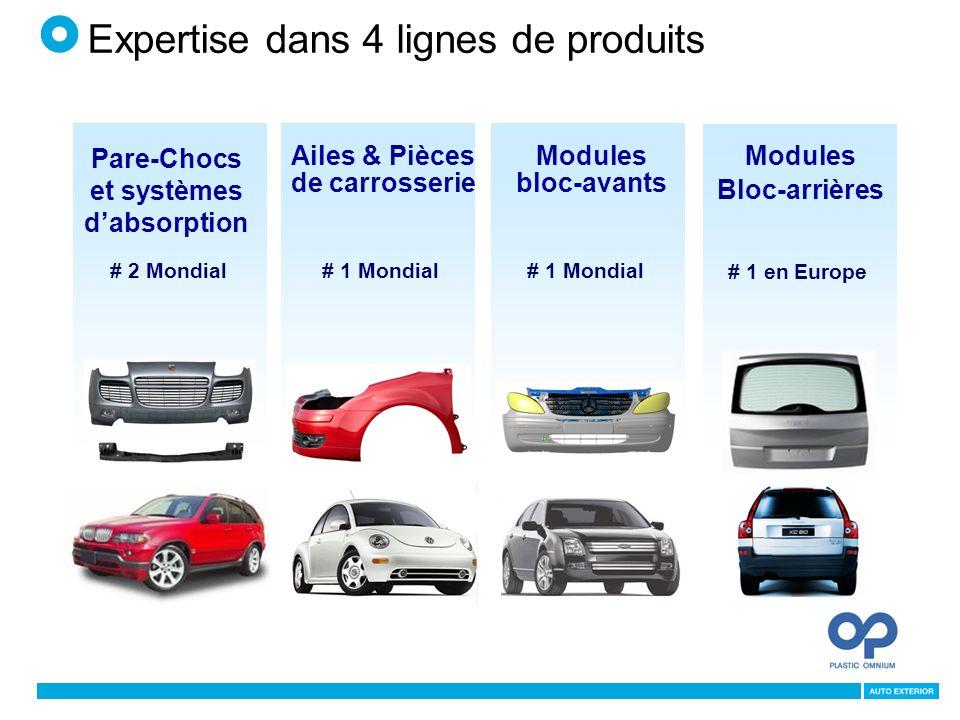 Ailes & Pièces de carrosserie # 1 Mondial Modules bloc-avants # 1 Mondial # 1 en Europe Modules Bloc-arrières Pare-Chocs et systèmes dabsorption # 2 Mondial Expertise dans 4 lignes de produits