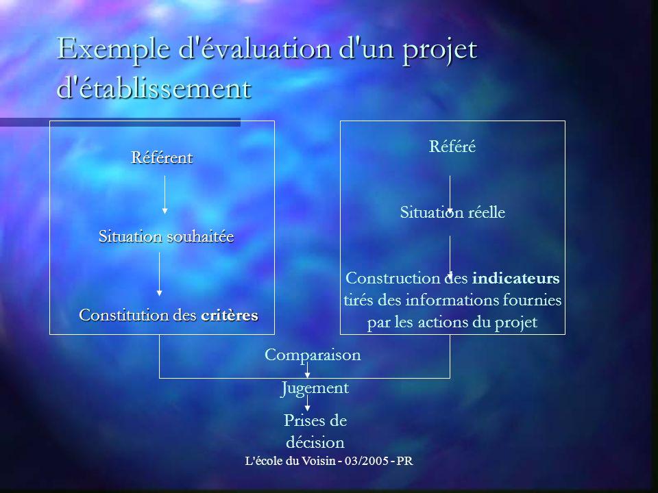 L école du Voisin - 03/2005 - PR Les référentiels Efficacité: le projet a-t-il atteint les objectifs fixés .