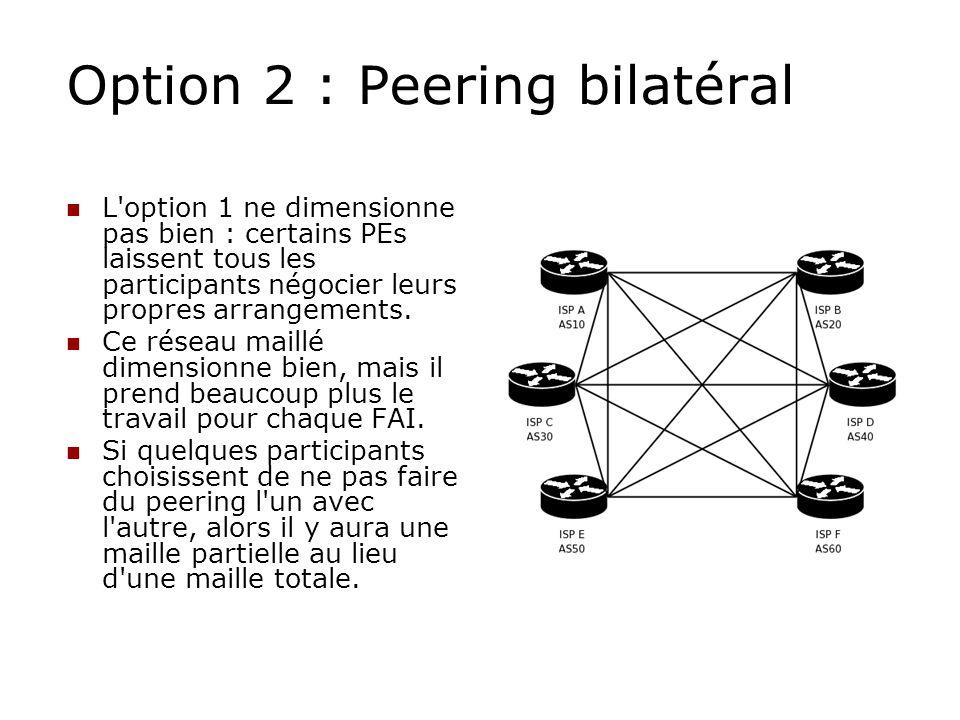 Option 2 : Peering bilatéral L'option 1 ne dimensionne pas bien : certains PEs laissent tous les participants négocier leurs propres arrangements. Ce