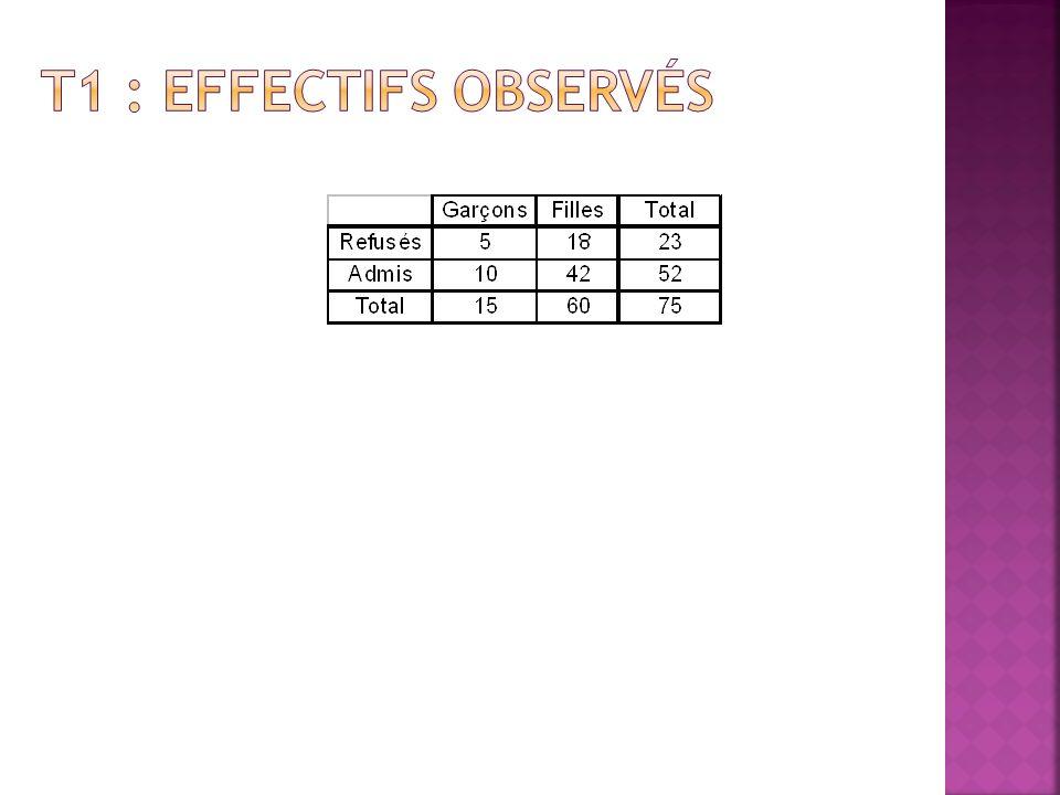 Résultats Pour chaque case : effectif attendu = total colonne x total ligne total général Totaux Calcul par case