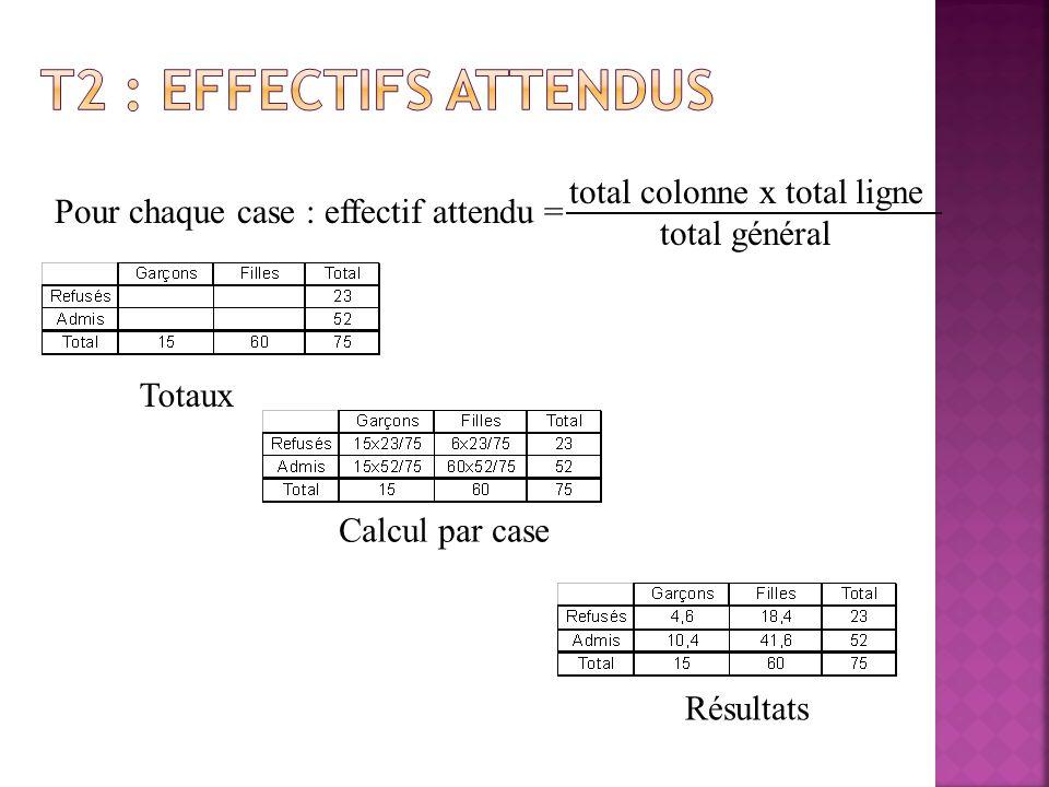 Pour chaque case : écart brut = effectifs observés – effectifs attendus – = Effectifs attendus Effectifs observés Tableau des écarts bruts