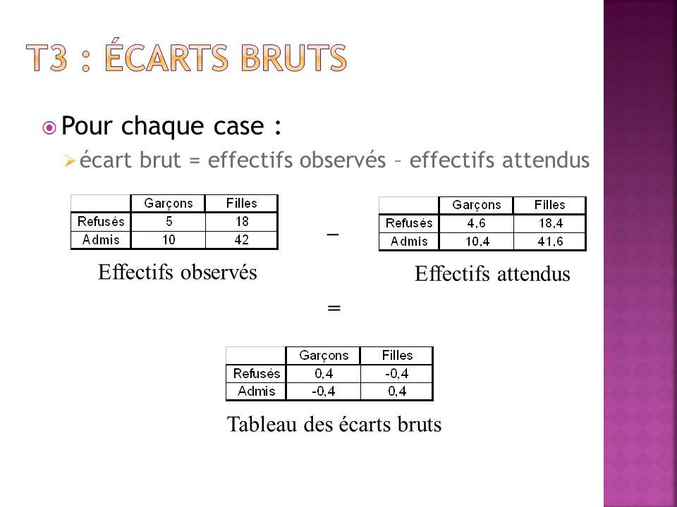 Pour chaque case : Écart au carré pondéré = (écart brut) 2 effectif attendu