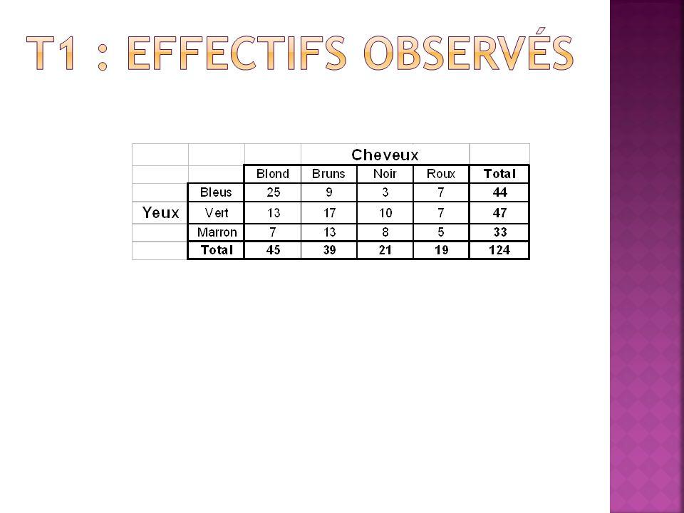 Pour chaque case : effectif attendus = total colonne x total ligne total général