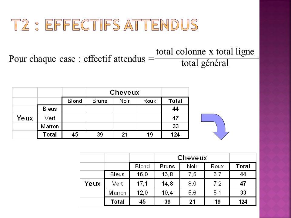 Pour chaque case : écart brut = effectif observé – effectif attendu – = Effectifs attendus Effectifs observés Tableau des écarts bruts