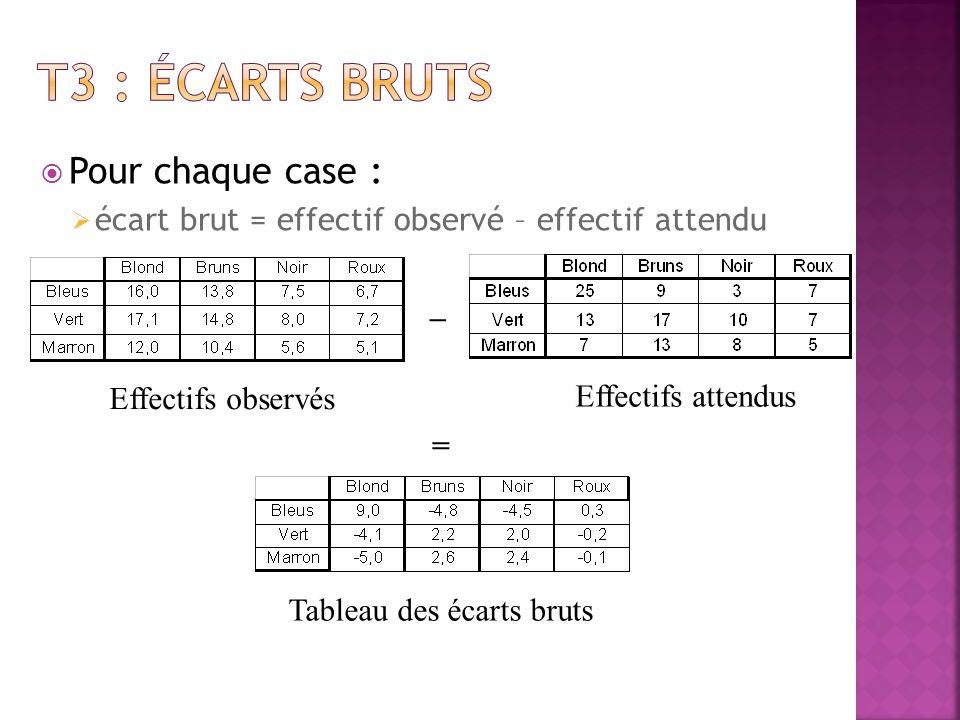 Pour chaque case : Ecart au carré pondéré = (écart brut) 2 effectif attendu