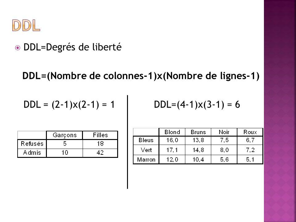 R : chisq.test(effectifs Observés) 2 =2,6 DDL=1 p=0,11 2 =5,3 DDL=6 p=0,51