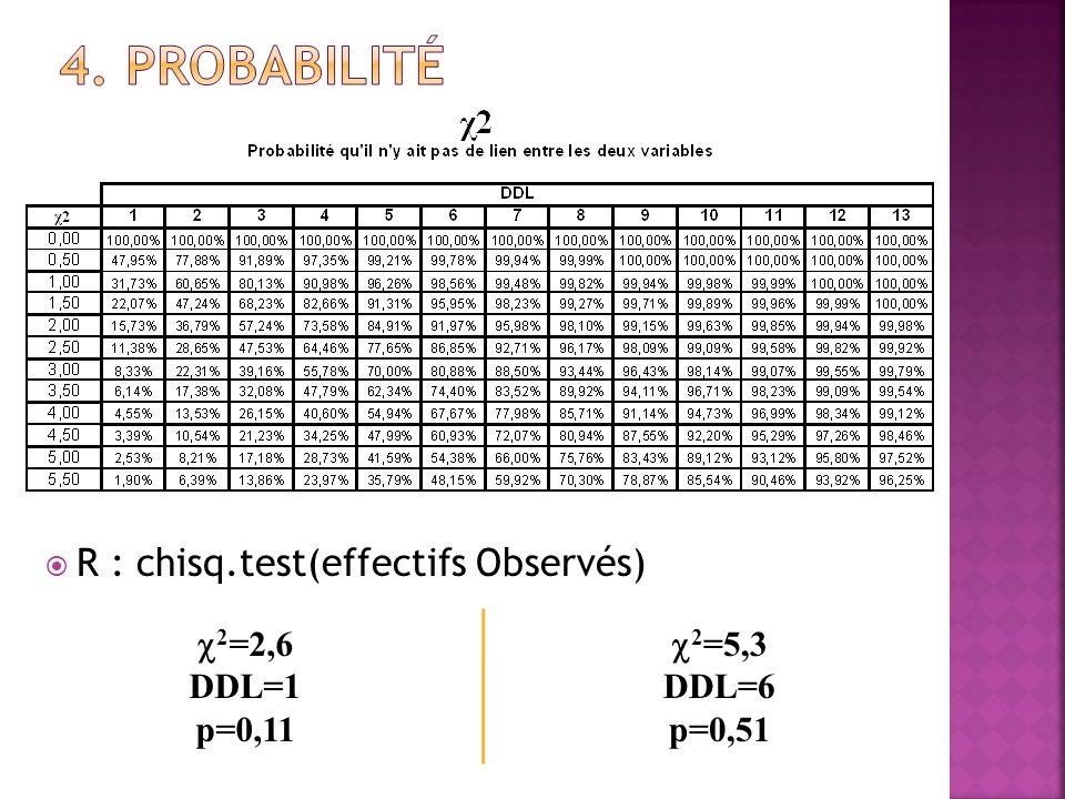 Sexe / Réussite : 2 Obs =0,63 et DDL=1 P=0.11 On ne peut pas rejeter H0, Il ny a pas de lien entre Sexe et Réussite C.