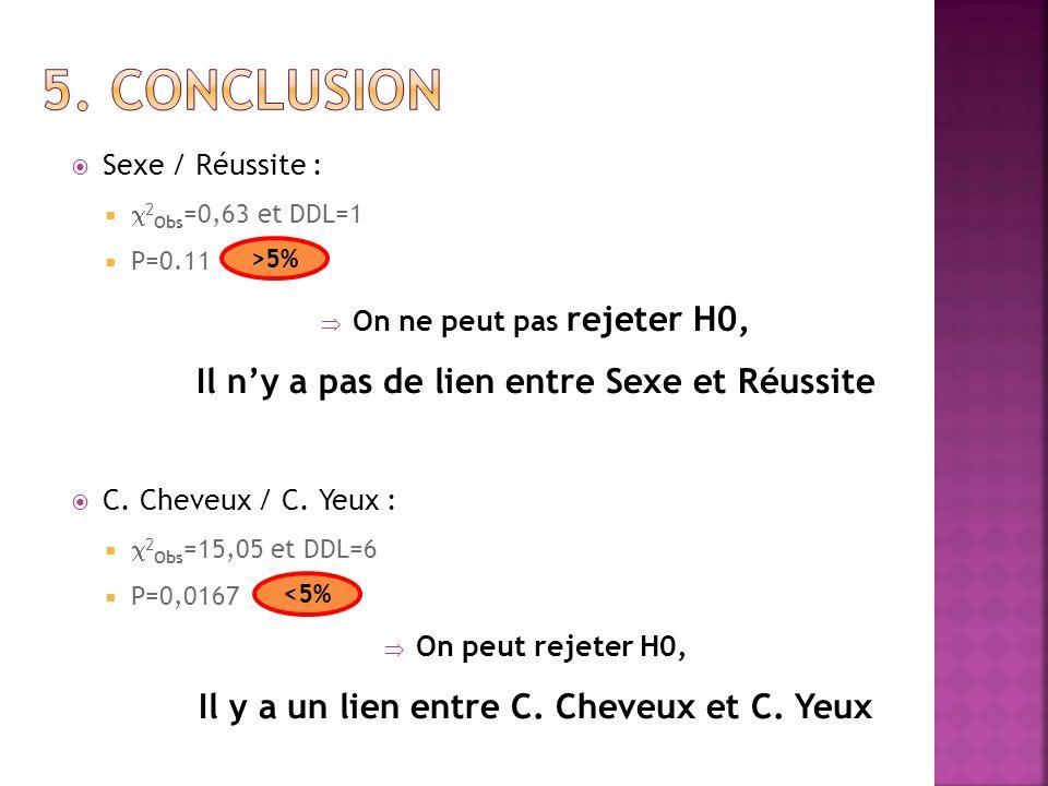 Sexe / Réussite : 2 Obs =0,63 et DDL=1 P=0.11 On ne peut pas rejeter H0, Il ny a pas de lien entre Sexe et Réussite C. Cheveux / C. Yeux : 2 Obs =15,0