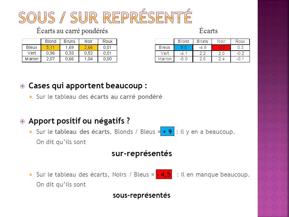 Cases qui apportent beaucoup : Sur le tableau des écarts au carré pondéré Apport positif ou négatifs ? Sur le tableau des écarts, Blonds / Bleus = + 9