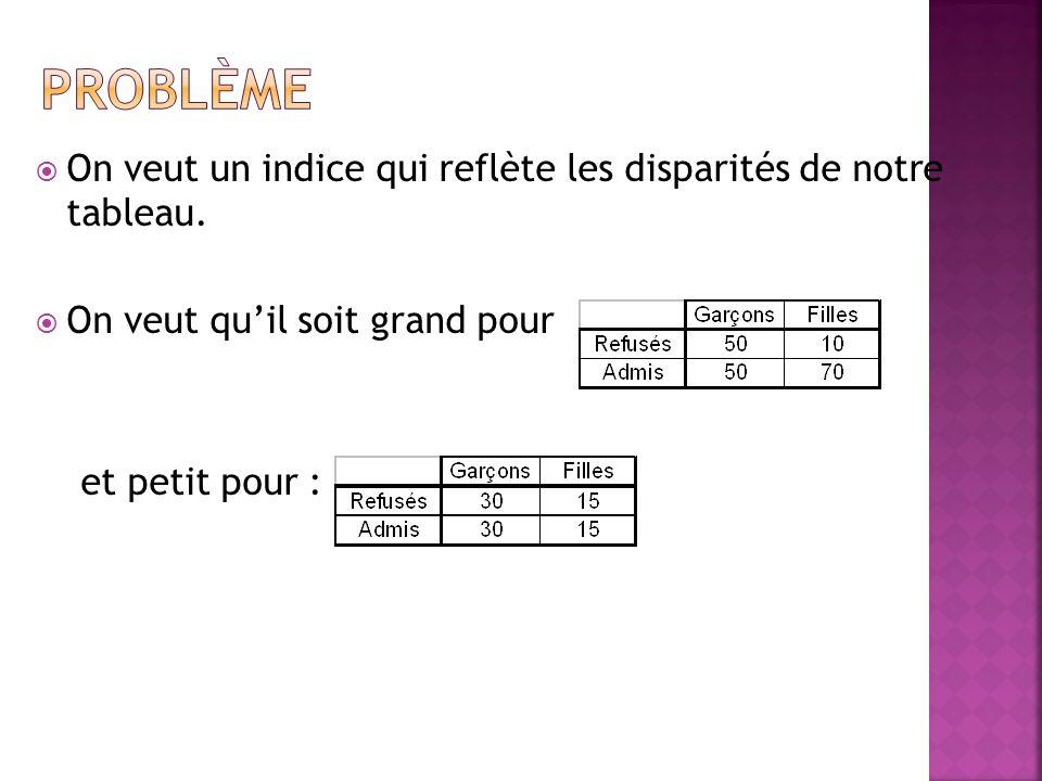 Pour le calculer : 1.Tableau des effectifs observés (tableau croisé) 2.