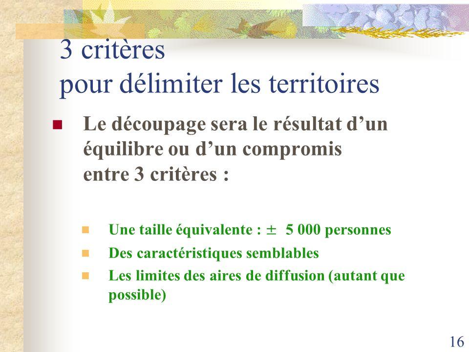 16 3 critères pour délimiter les territoires Le découpage sera le résultat dun équilibre ou dun compromis entre 3 critères : Une taille équivalente :