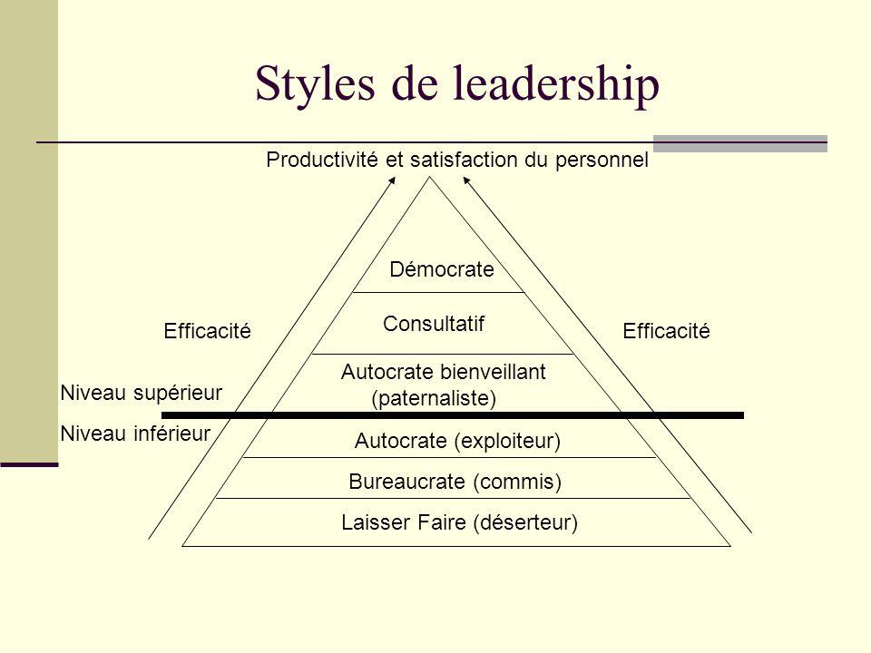 Styles de leadership Laisser Faire (déserteur) Bureaucrate (commis) Autocrate (exploiteur) Autocrate bienveillant (paternaliste) Consultatif Démocrate