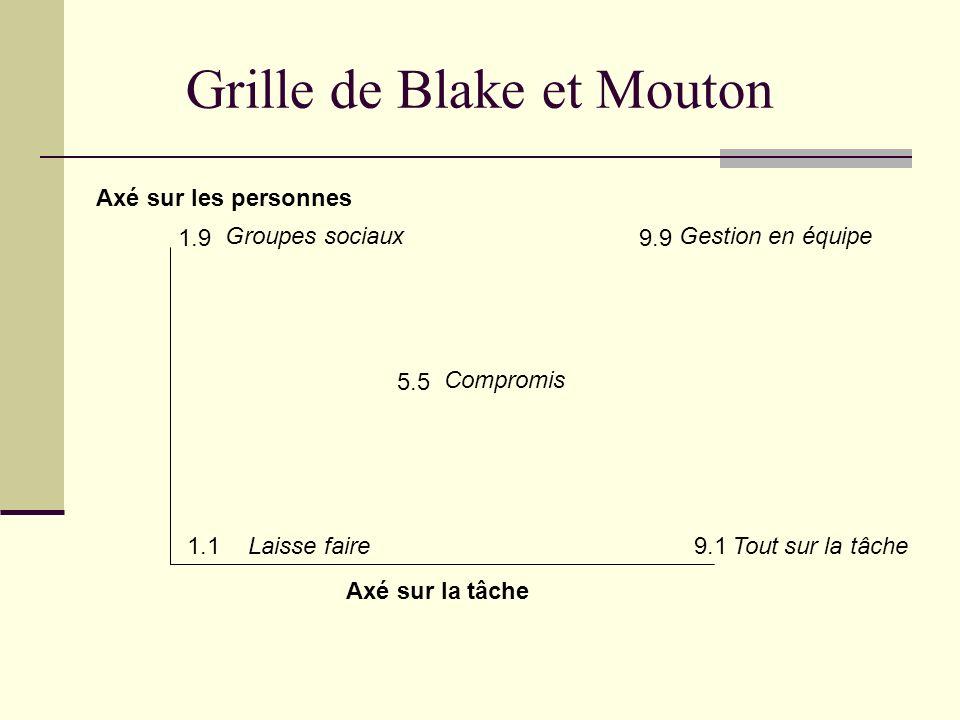Grille de Blake et Mouton 1.19.1 1.9 5.5 9.9 Axé sur la tâche Axé sur les personnes Groupes sociaux Laisse faire Gestion en équipe Compromis Tout sur