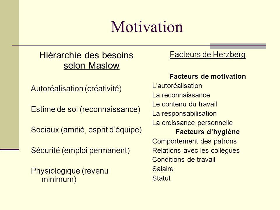 Motivation Hiérarchie des besoins selon Maslow Autoréalisation (créativité) Estime de soi (reconnaissance) Sociaux (amitié, esprit déquipe) Sécurité (