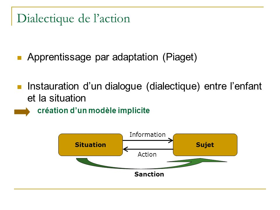 Dialectique de laction Apprentissage par adaptation (Piaget) Instauration dun dialogue (dialectique) entre lenfant et la situation création dun modèle implicite SituationSujet Information Action Sanction