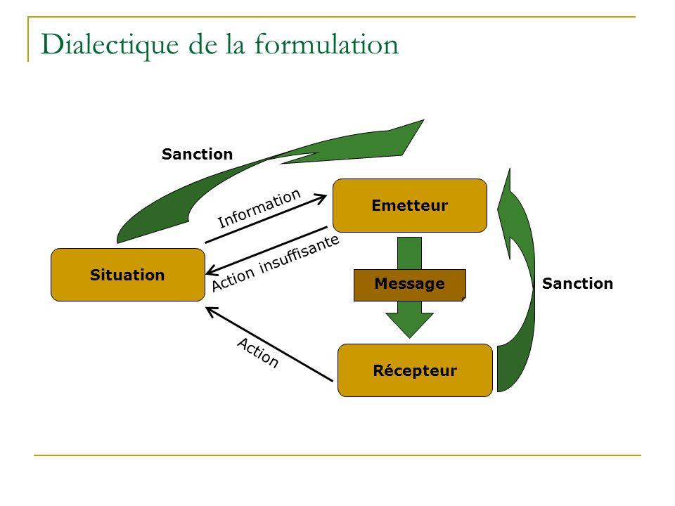 Dialectique de la formulation Situation Emetteur Information Action Sanction Récepteur Message Sanction Action insuffisante