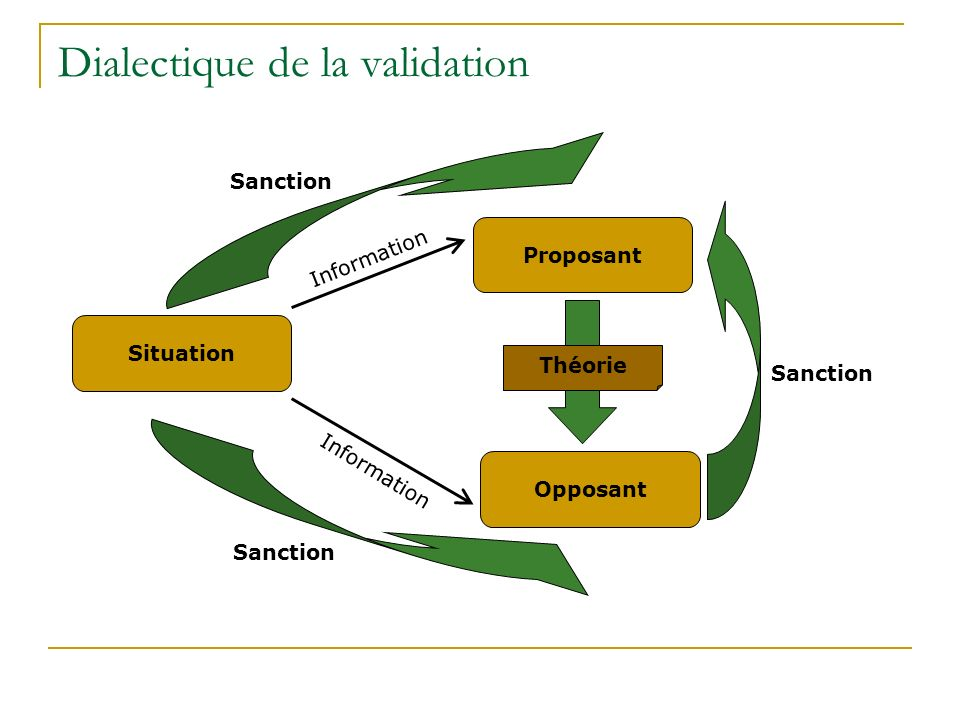 Dialectique de la validation Situation Proposant Information Sanction Opposant Théorie Sanction