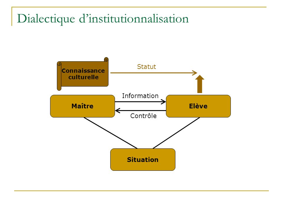 Dialectique dinstitutionnalisation MaîtreElève Information Contrôle Situation Connaissance culturelle Statut
