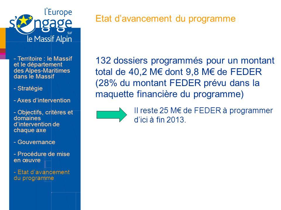 Etat davancement du programme 132 dossiers programmés pour un montant total de 40,2 M dont 9,8 M de FEDER (28% du montant FEDER prévu dans la maquette