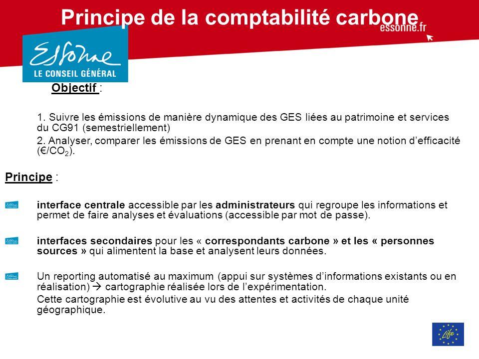 Principe de la comptabilité carbone Objectif : 1.