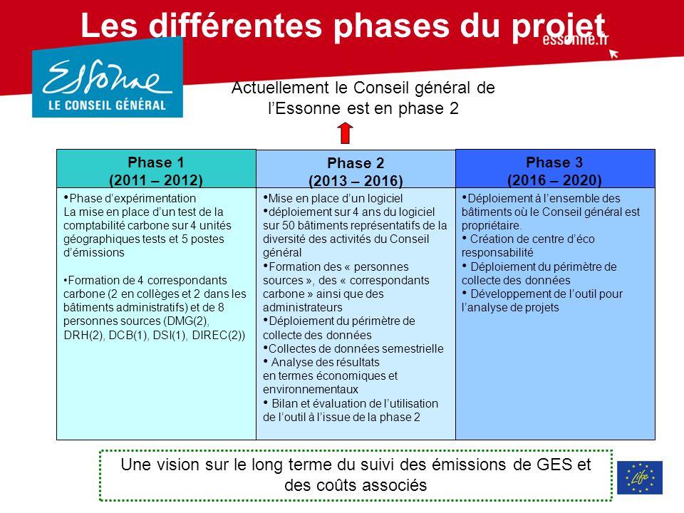 Les différentes phases du projet Phase dexpérimentation La mise en place dun test de la comptabilité carbone sur 4 unités géographiques tests et 5 postes démissions Formation de 4 correspondants carbone (2 en collèges et 2 dans les bâtiments administratifs) et de 8 personnes sources (DMG(2), DRH(2), DCB(1), DSI(1), DIREC(2)) Mise en place dun logiciel déploiement sur 4 ans du logiciel sur 50 bâtiments représentatifs de la diversité des activités du Conseil général Formation des « personnes sources », des « correspondants carbone » ainsi que des administrateurs Déploiement du périmètre de collecte des données Collectes de données semestrielle Analyse des résultats en termes économiques et environnementaux Bilan et évaluation de lutilisation de loutil à lissue de la phase 2 Déploiement à lensemble des bâtiments où le Conseil général est propriétaire.
