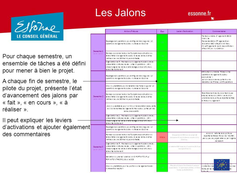 Les Jalons Pour chaque semestre, un ensemble de tâches a été défini pour mener à bien le projet.