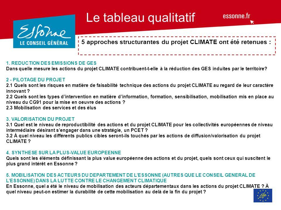 Le tableau qualitatif 5 approches structurantes du projet CLIMATE ont été retenues : 1.