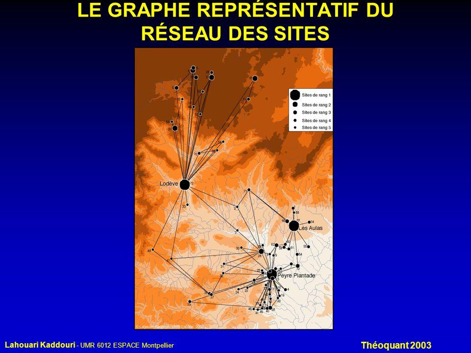 Lahouari Kaddouri - UMR 6012 ESPACE Montpellier Théoquant 2003 LE GRAPHE REPRÉSENTATIF DU RÉSEAU DES SITES