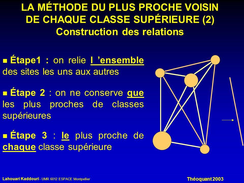 Lahouari Kaddouri - UMR 6012 ESPACE Montpellier Théoquant 2003 LA MÉTHODE DU PLUS PROCHE VOISIN DE CHAQUE CLASSE SUPÉRIEURE (2) Construction des relations n Étape1 : on relie l ensemble des sites les uns aux autres n Étape 2 : on ne conserve que les plus proches de classes supérieures n Étape 3 : le plus proche de chaque classe supérieure