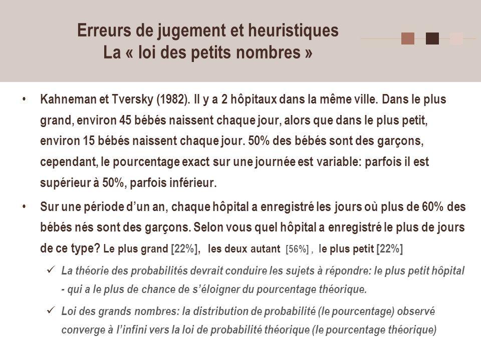 18 Erreurs de jugement et heuristiques La « loi des petits nombres » Kahneman et Tversky (1982). Il y a 2 hôpitaux dans la même ville. Dans le plus gr