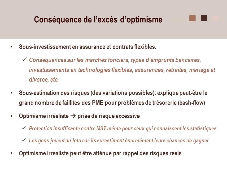 28 Conséquence de lexcès doptimisme Sous-investissement en assurance et contrats flexibles. Conséquences sur les marchés fonciers, types demprunts ban