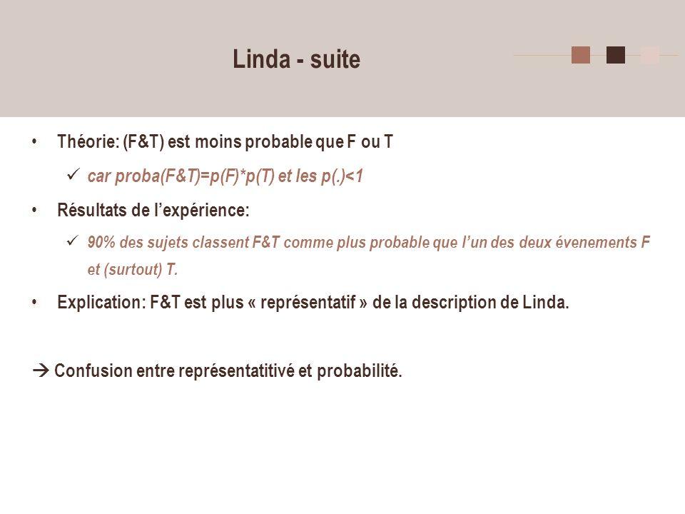 30 Linda - suite Théorie: (F&T) est moins probable que F ou T car proba(F&T)=p(F)*p(T) et les p(.)<1 Résultats de lexpérience: 90% des sujets classent