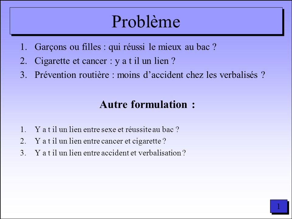 1 1 Problème 1.Garçons ou filles : qui réussi le mieux au bac ? 2.Cigarette et cancer : y a t il un lien ? 3.Prévention routière : moins daccident che