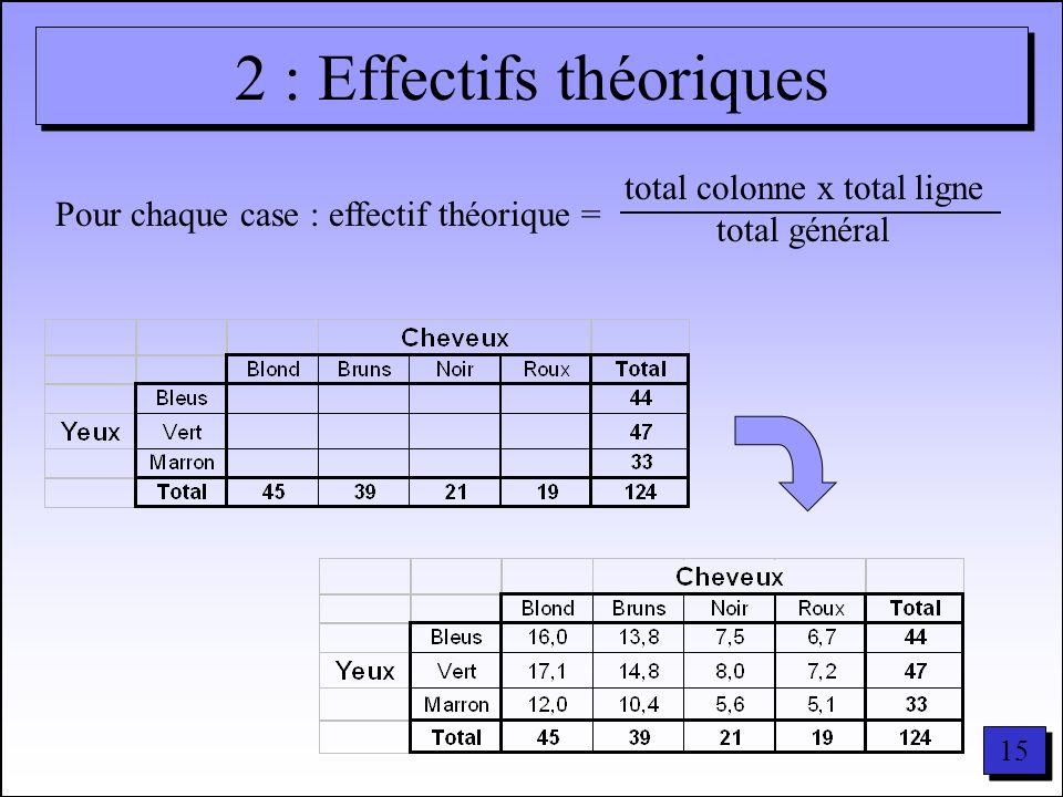 15 2 : Effectifs théoriques Pour chaque case : effectif théorique = total colonne x total ligne total général