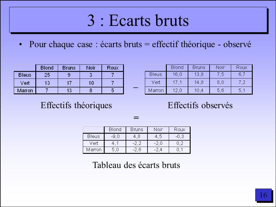 16 3 : Ecarts bruts Pour chaque case : écarts bruts = effectif théorique - observé – = Effectifs théoriquesEffectifs observés Tableau des écarts bruts